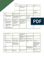 Function Key- Shotcut - Tips in PowerPoint 2003