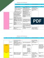 Adrenergics and Antiadrenergics