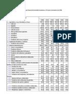 Pib Rama de Actividad Economicas_902013