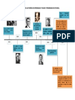 Linea Del Tiempo Teorias y p.p