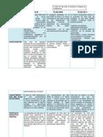2.Cuadro Comparativo de Las Planes y Progamas