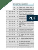 Daftar SNI Pertambangan