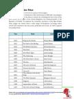 Booker Prize Winners List