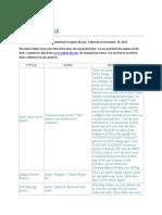 Packetstorm Google Dorks List