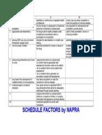 Schedule Factors