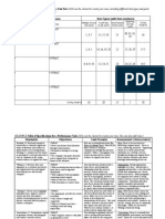 Table of Specifications-Unit Test & Perf Task