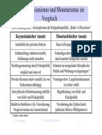Keynesianismus Und Monetarismus Im Vergleich