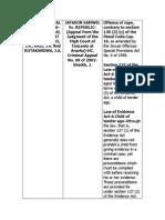 CR[1].APP. NO. 105 OF 2006