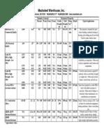 Steel Data Chart