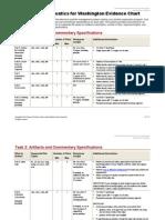 Elementary Mathematics for Washington Evidence Chart