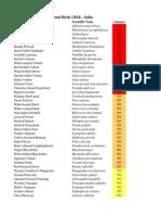 IUCN Threatened Bird List - July 2014