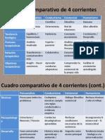 Cuadro Comparativo de 4 Corrientes (Psicoanalisis, Conductismo, Existencial, Humanismo)