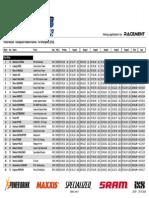 Classifiche Kronplatz European Enduro Series