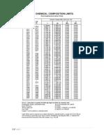 Material Composition & D-Limits&Tolerances
