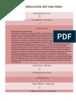 Proceso de Elaboracion de Vino Tinto