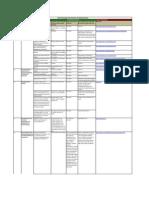 Skill Development Schemes