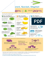 Infografía sobre la Multicanalidad