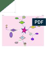 Nutrition concept map