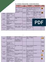 fichatecnicadelosreactivos-120515123855-phpapp02