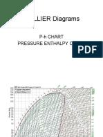 Mollier Diagrams