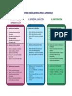 Directrices Del Diseño Universal de Aprendizaje
