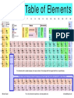 Table of Elements