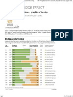UPDATE_ India Elections - Graphic of the Day _ Thomson Reuters Blog