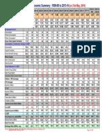 India - Macro-economic Summary - 1999-00 to 2013-14