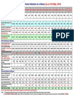 Indian Economy - Some Indicators at a Glance