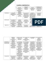 CUADRO COMPARATIVO de Planificaion de La Instruccion Las Diferentes Teorias