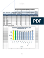Indice de Desarrollo Humano Según Distrito en La Provincia de Abancay, Departamento de Apurimac, 2005