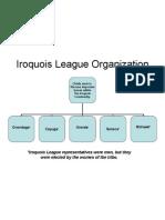 Iroquois League Organization