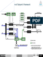 DataFlow_Architecture