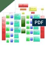Act 2 Mapa Conceptual Legislacion Laboral