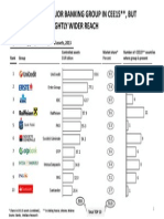 Top Banking Groups in CEE15 as of 2013