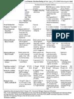 Drug Table