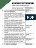 API ACEA ILSAC Classifications Mar 2009