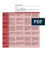 rubrics  to evaluate  oral  presentations and  brochure