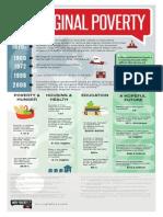 Aboriginal Poverty Infographic