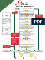 Accreditation Process - Chronic Dialysis