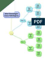Arbol Genealogico Casas Astrologicas