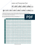 Key Signatures and Transposing Chart