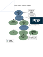 Talent for Future – Workflow Diagram