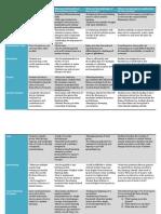 curriculum model chart