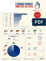 Brand Finance Cosmetics 50 2014 Infographic