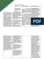 Cuadro Con Materia de Generos Periodisticos
