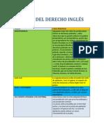 Fuentes Del Derecho Inglés