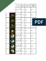 Swarovski Beads Lista Preturi