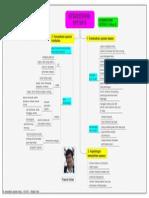 Sains D5-Kemandirian Spesies Peta Minda