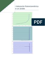 Gráficos de Valoración Potenciométrica de Hierro en Un Jarabe